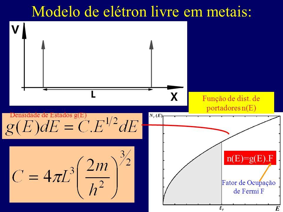 Modelo de elétron livre em metais: N(E) =g(E).F n(E)=g(E).F Densidade de Estados g(E) Função de dist. de portadores n(E) Fator de Ocupação de Fermi F