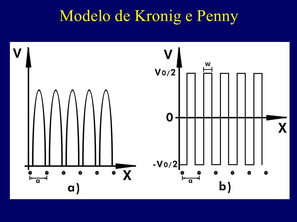 Modelo de Kronig e Penny