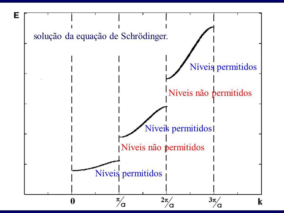 Níveis não permitidos Níveis permitidos solução da equação de Schrödinger.