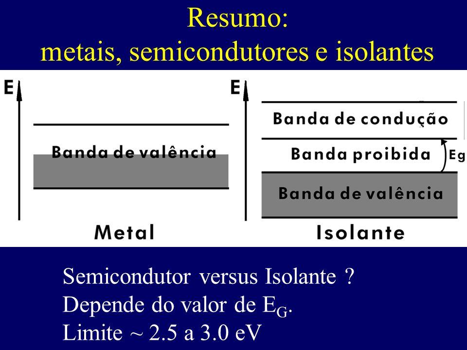 Resumo: metais, semicondutores e isolantes Semicondutor versus Isolante ? Depende do valor de E G. Limite ~ 2.5 a 3.0 eV