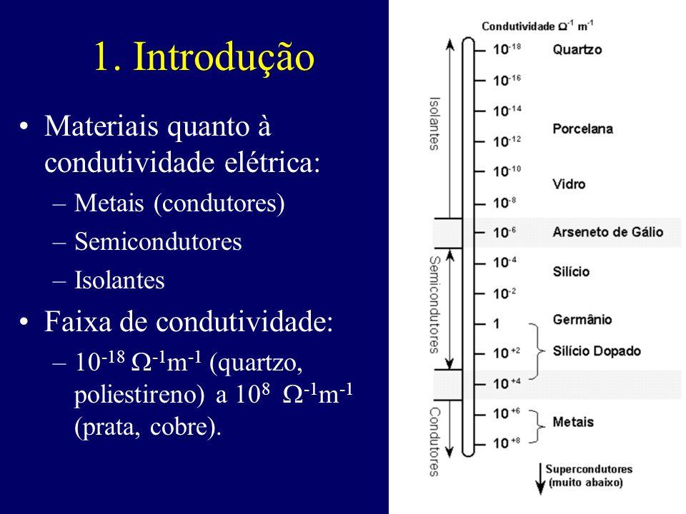 1. Introdução Materiais quanto à condutividade elétrica: –Metais (condutores) –Semicondutores –Isolantes Faixa de condutividade: –10 -18 -1 m -1 (quar