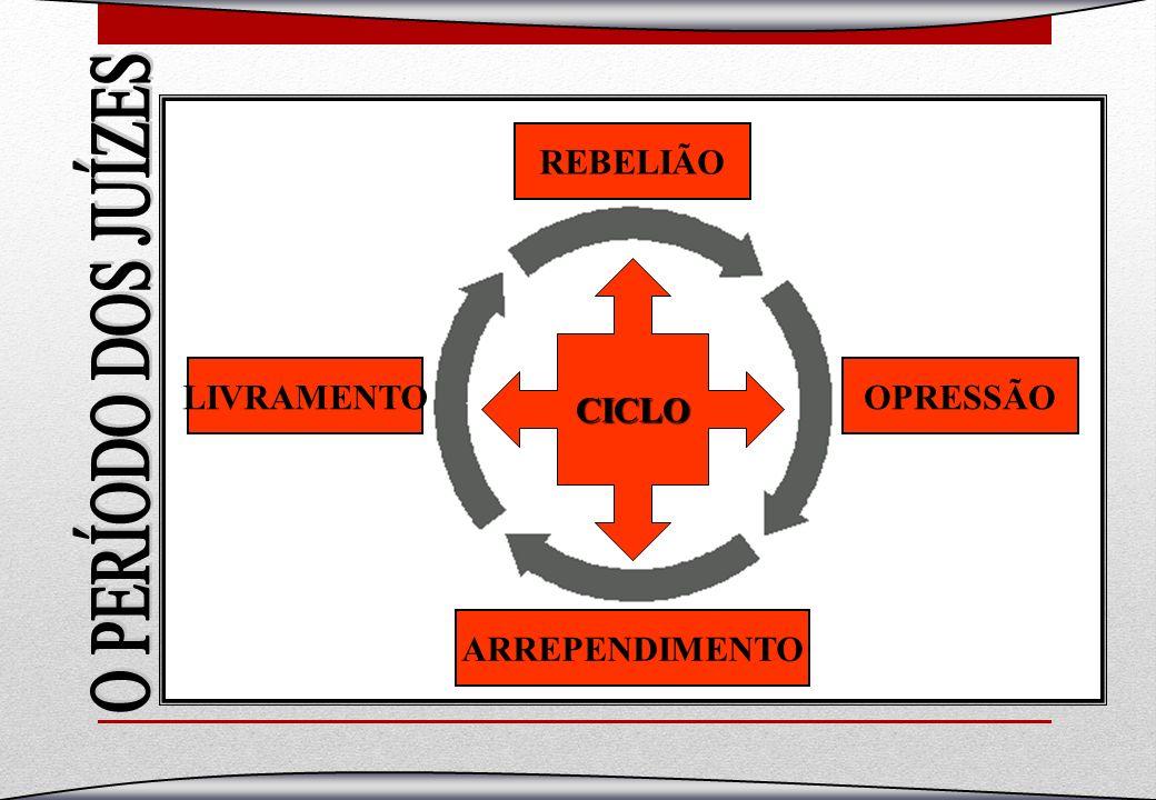 CICLO REBELIÃO OPRESSÃO ARREPENDIMENTO LIVRAMENTO