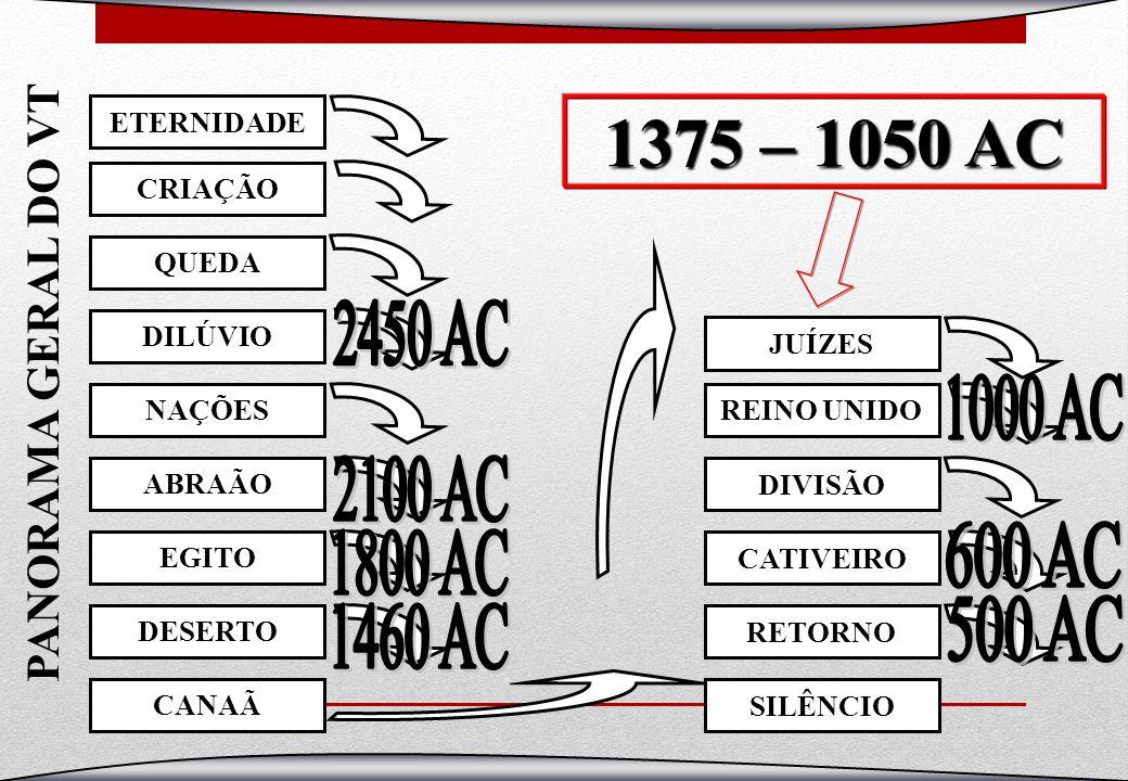 PANORAMA GERAL DO VT CRIAÇÃO QUEDADILÚVIO NAÇÕESABRAÃOEGITODESERTO ETERNIDADE REINO UNIDO DIVISÃOCATIVEIRO RETORNO JUÍZES CANAÃ 1375 – 1050 AC SILÊNCI