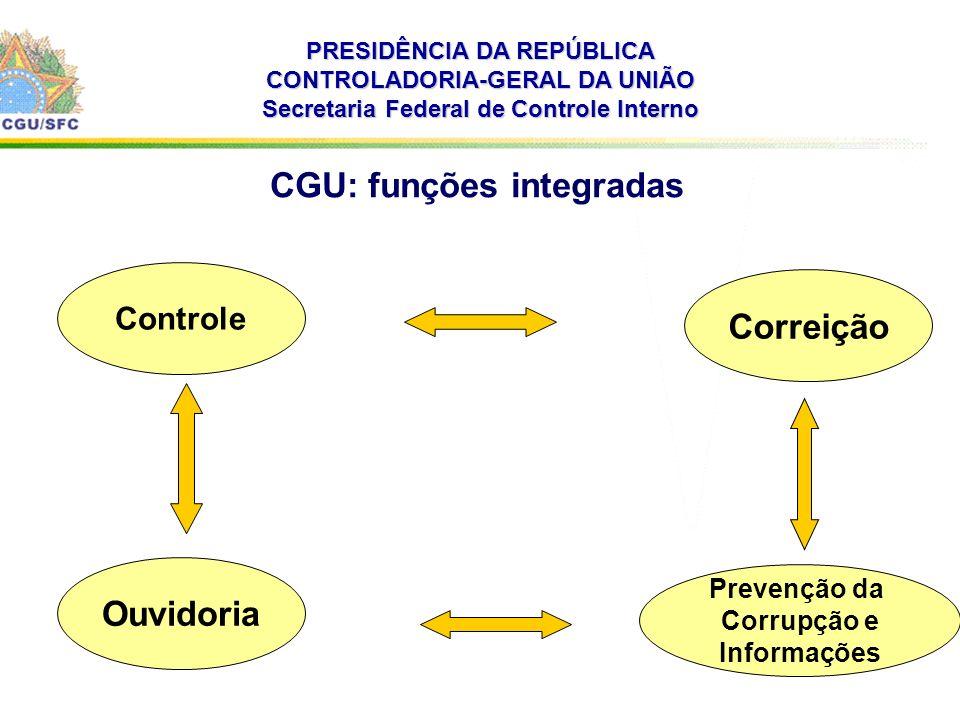 . PRESIDÊNCIA DA REPÚBLICA CONTROLADORIA-GERAL DA UNIÃO Secretaria Federal de Controle Interno CGU: funções integradas Correição Ouvidoria Controle Pr
