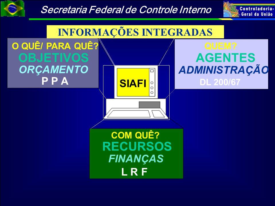 Secretaria Federal de Controle Interno OBJETIVOS AGENTES O QUÊ/ PARA QUÊ?QUEM? ORÇAMENTO ADMINISTRAÇÃO COM QUÊ? RECURSOS FINANÇAS P P A DL 200/67 L R