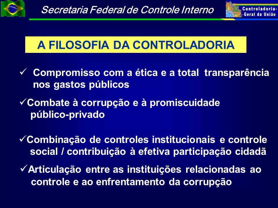 Secretaria Federal de Controle Interno A FILOSOFIA DA CONTROLADORIA Compromisso com a ética e a total transparência nos gastos públicos Combate à corr