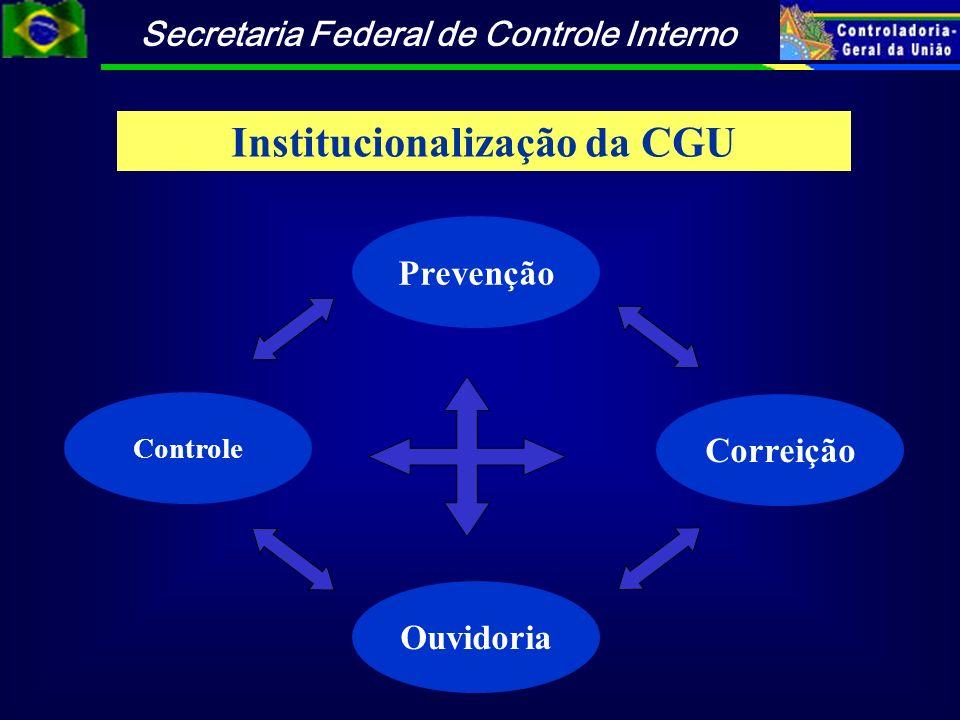 Secretaria Federal de Controle Interno Correição Ouvidoria Controle Institucionalização da CGU Prevenção