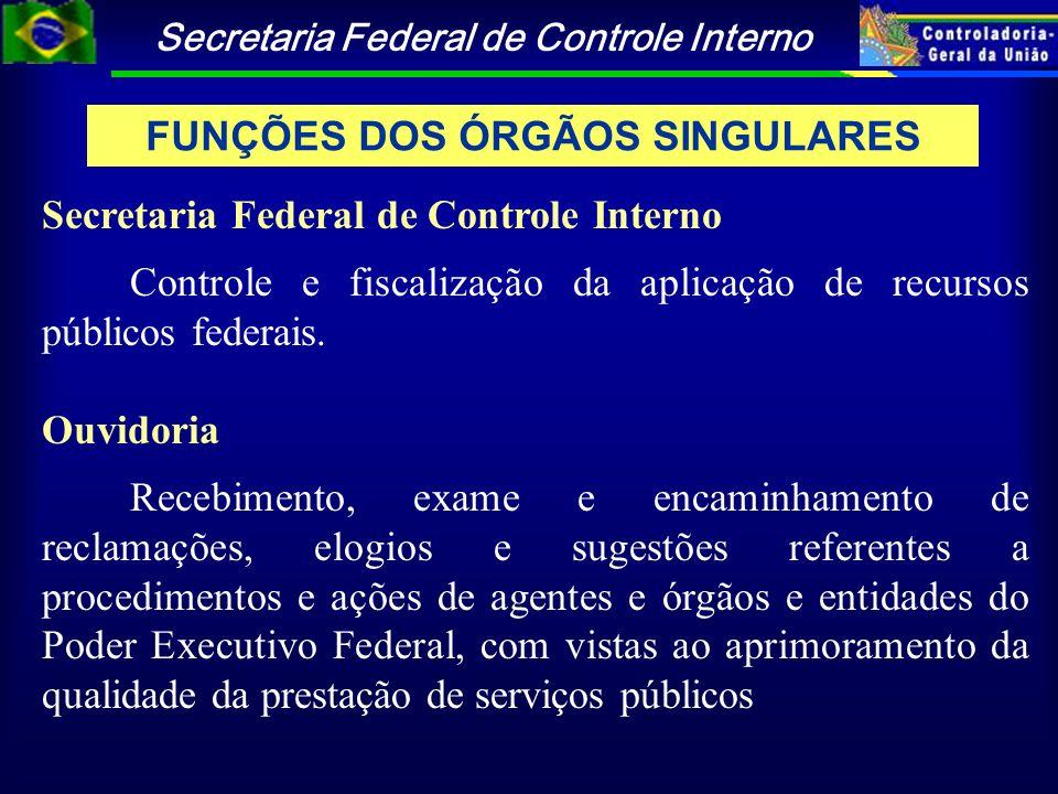 Secretaria Federal de Controle Interno Controle e fiscalização da aplicação de recursos públicos federais. Ouvidoria Recebimento, exame e encaminhamen
