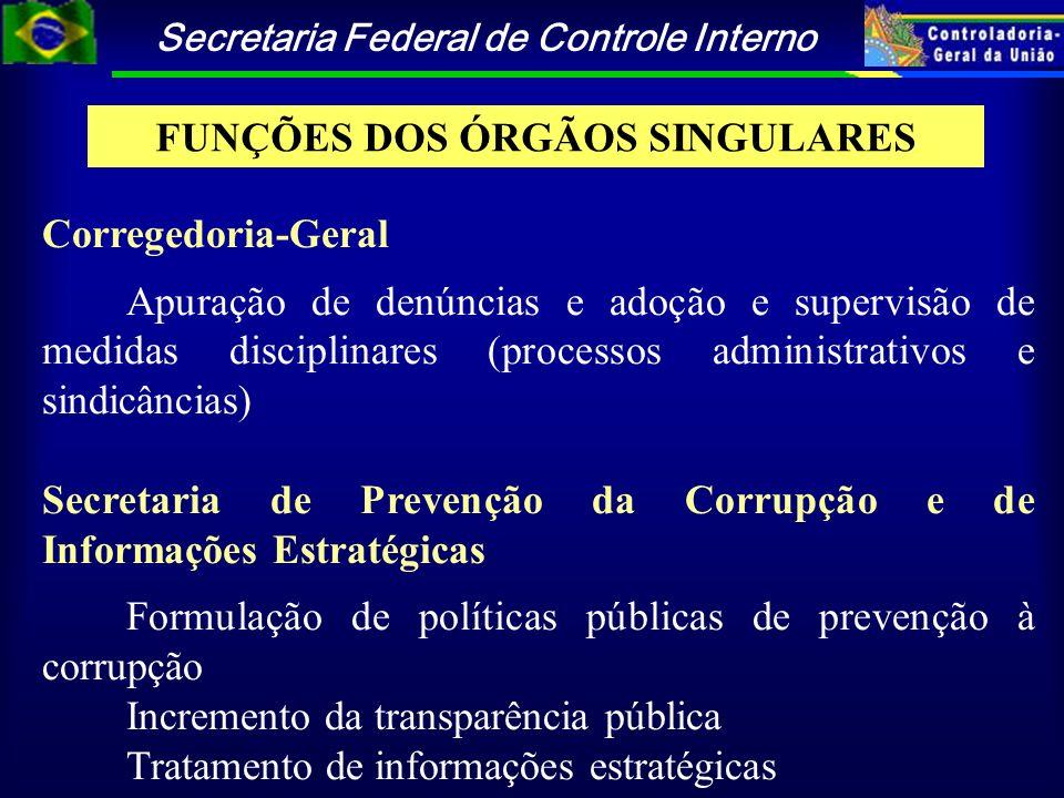 Secretaria Federal de Controle Interno Corregedoria-Geral Apuração de denúncias e adoção e supervisão de medidas disciplinares (processos administrati
