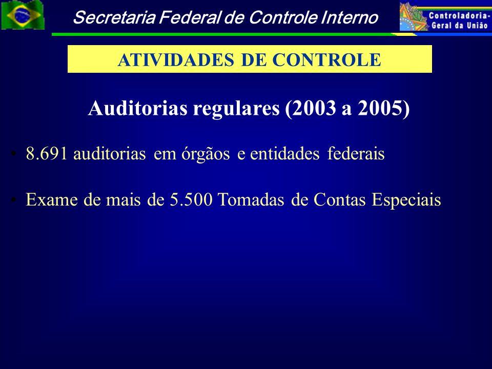 Secretaria Federal de Controle Interno 8.691 auditorias em órgãos e entidades federais Exame de mais de 5.500 Tomadas de Contas Especiais Auditorias r