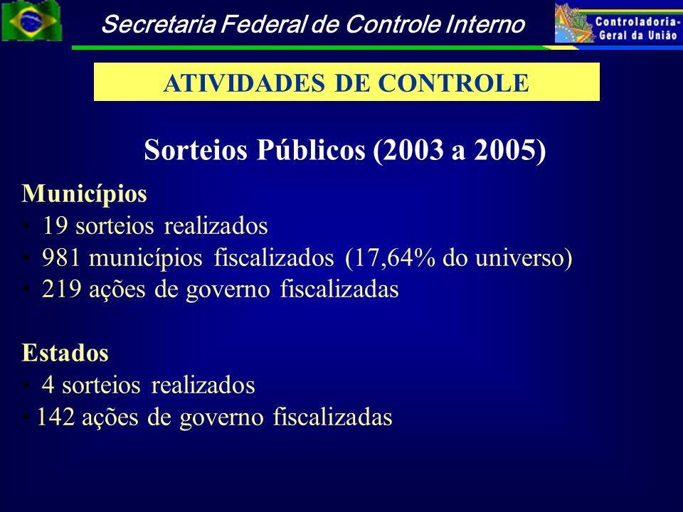 Secretaria Federal de Controle Interno Municípios 19 sorteios realizados 981 municípios fiscalizados (17,64% do universo) 219 ações de governo fiscali