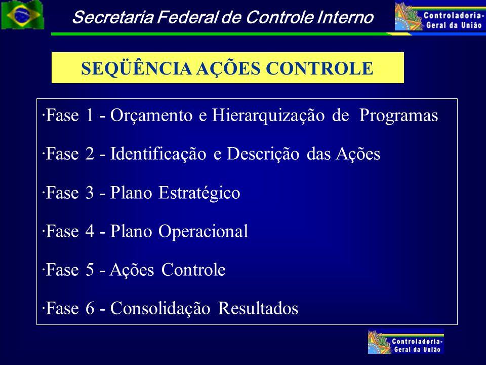 Secretaria Federal de Controle Interno SEQÜÊNCIA AÇÕES CONTROLE ·Fase 1 - Orçamento e Hierarquização de Programas ·Fase 2 - Identificação e Descrição