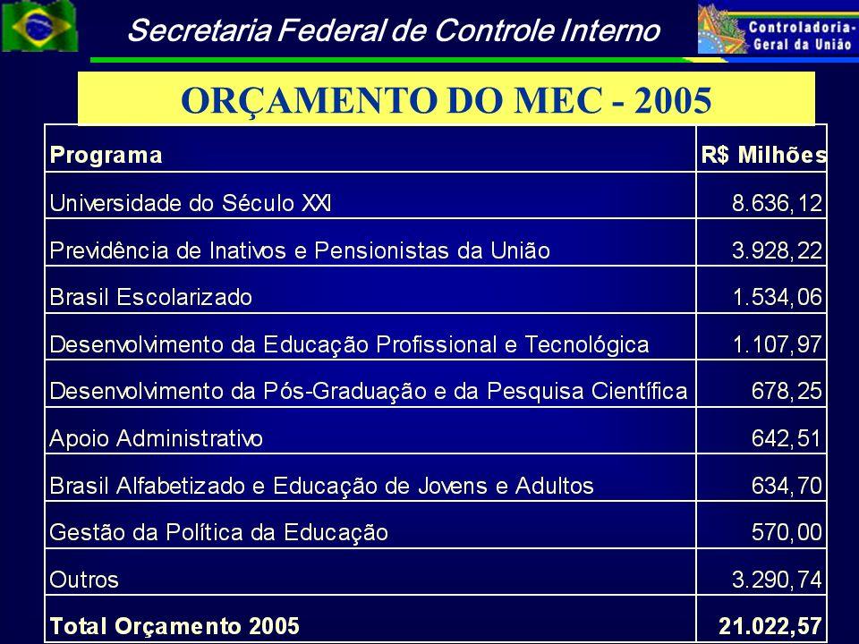 Secretaria Federal de Controle Interno ORÇAMENTO DO MEC - 2005