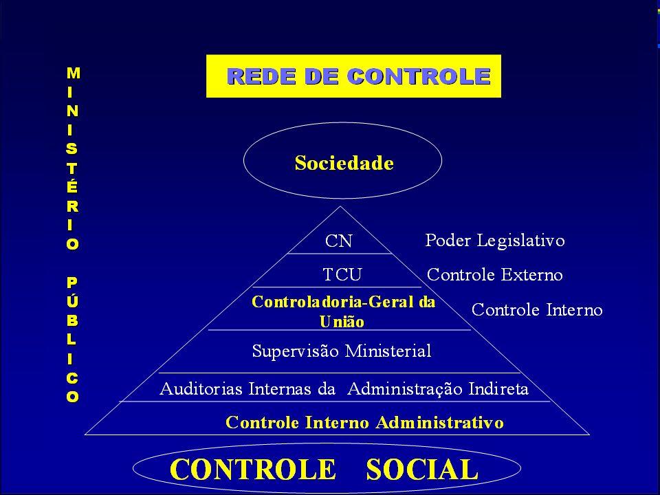 Secretaria Federal de Controle Interno Avaliação dos Programas Governamentais Avaliação da Gestão Pública Federal CF Avaliação da Execução do Orçamento CGU ART.