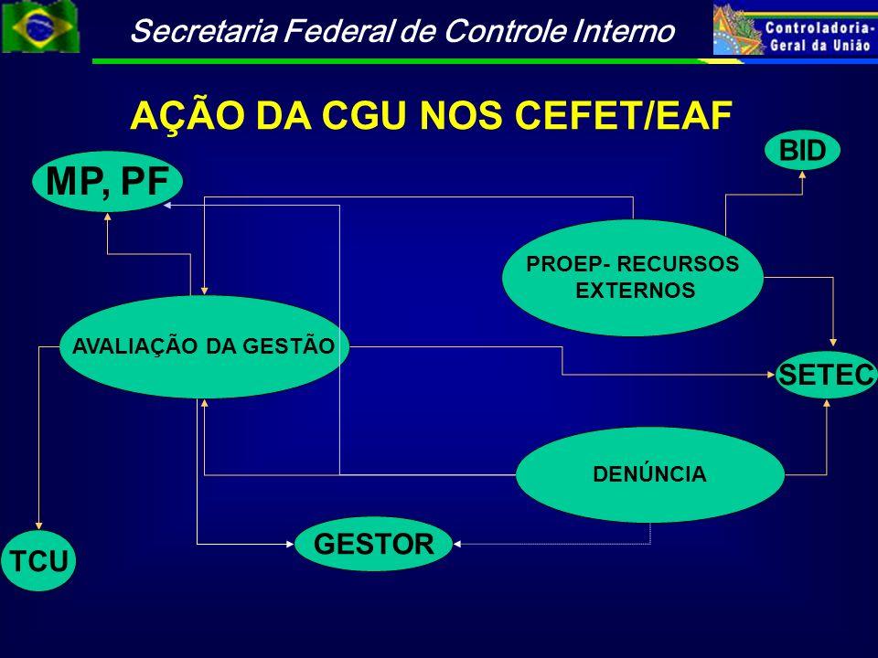 Secretaria Federal de Controle Interno AÇÃO DA CGU NOS CEFET/EAF AVALIAÇÃO DA GESTÃO PROEP- RECURSOS EXTERNOS DENÚNCIA SETEC TCU GESTOR BID MP, PF