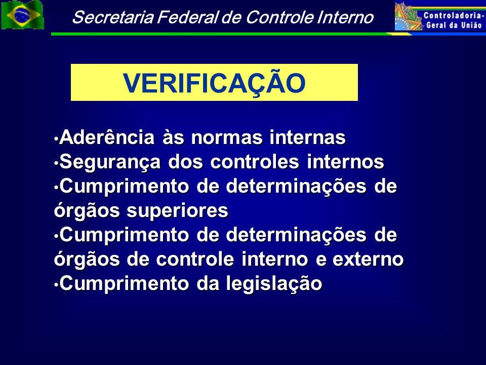 Secretaria Federal de Controle Interno Aderência às normas internas Aderência às normas internas Segurança dos controles internos Segurança dos contro