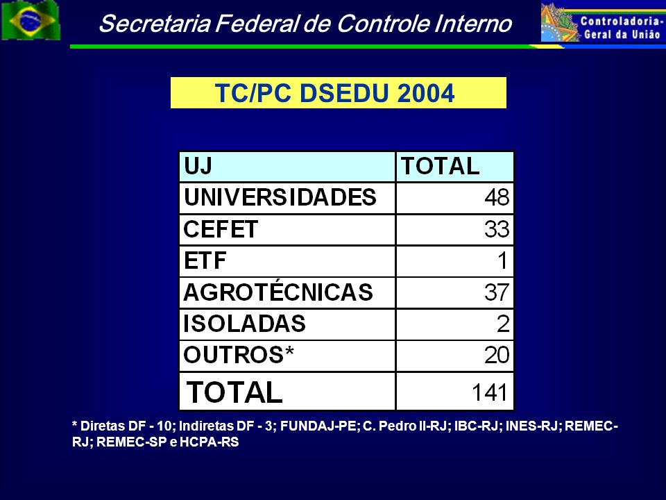 Secretaria Federal de Controle Interno TC/PC DSEDU 2004 * Diretas DF - 10; Indiretas DF - 3; FUNDAJ-PE; C. Pedro II-RJ; IBC-RJ; INES-RJ; REMEC- RJ; RE
