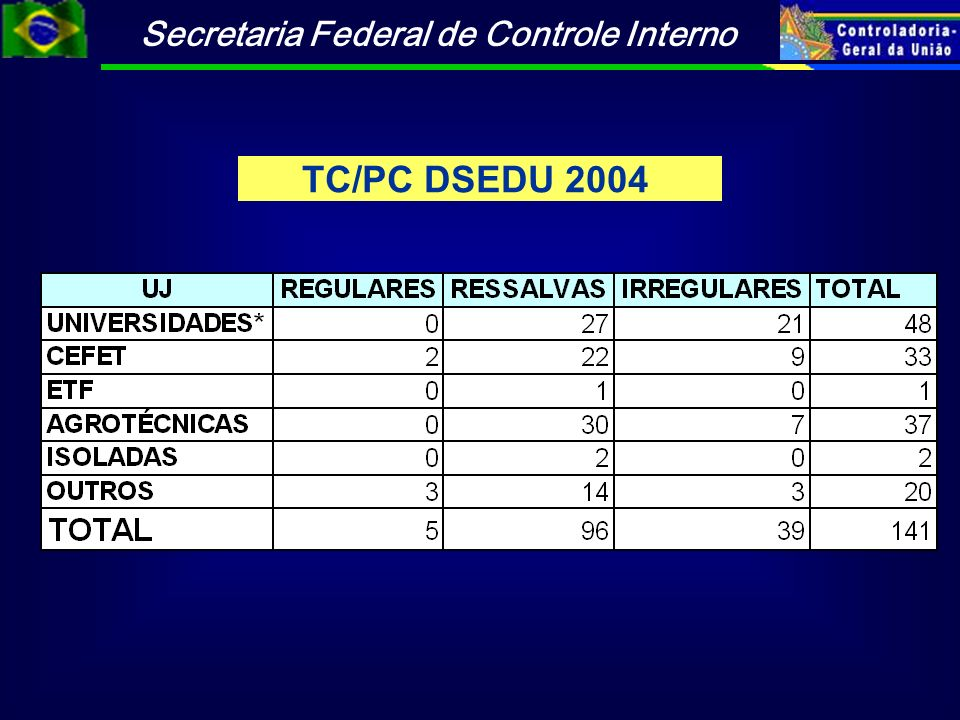Secretaria Federal de Controle Interno TC/PC DSEDU 2004
