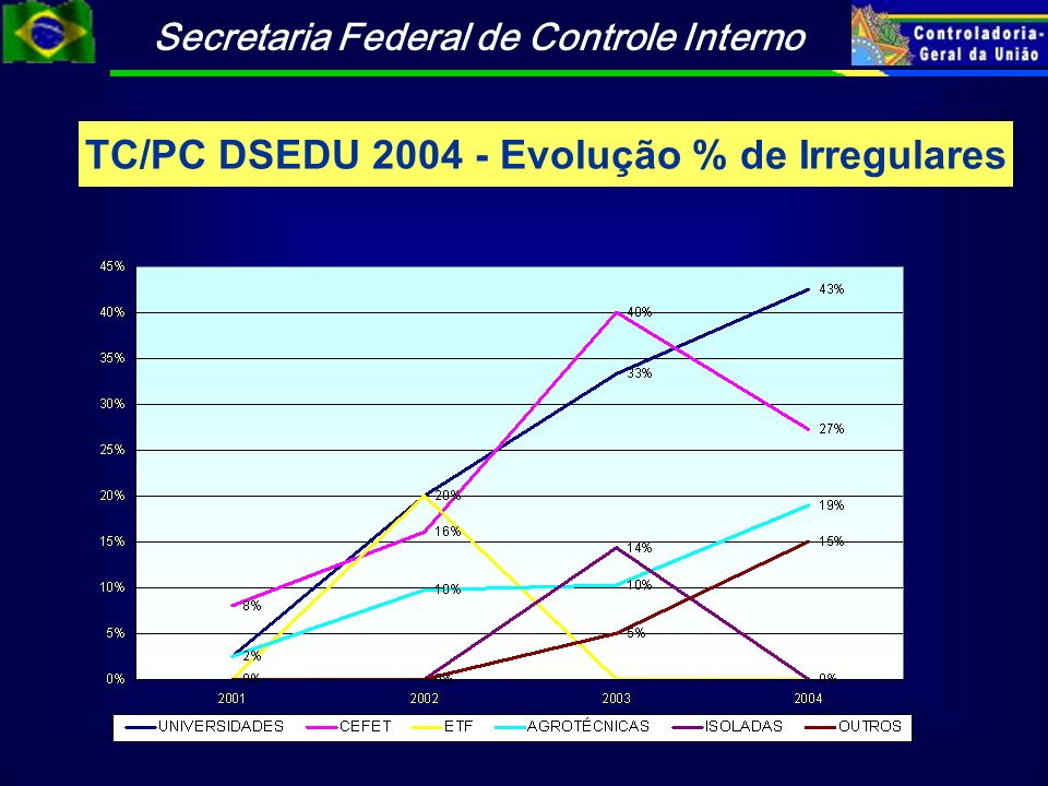 Secretaria Federal de Controle Interno TC/PC DSEDU 2004 - Evolução % de Irregulares