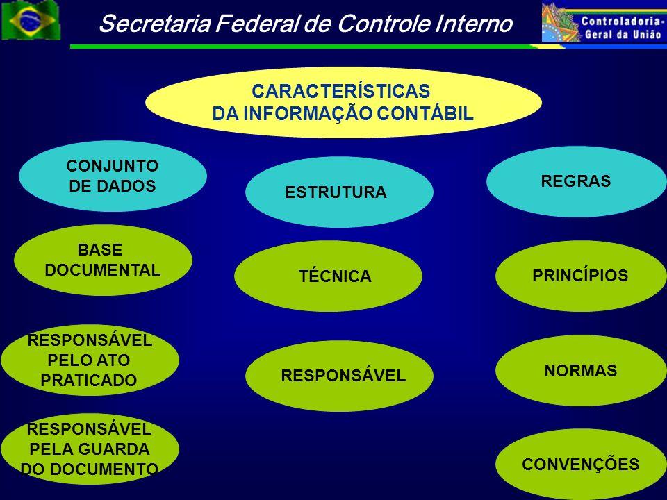 Secretaria Federal de Controle Interno CARACTERÍSTICAS DA INFORMAÇÃO CONTÁBIL PRINCÍPIOS CONJUNTO DE DADOS ESTRUTURA TÉCNICA REGRAS BASE DOCUMENTAL RE