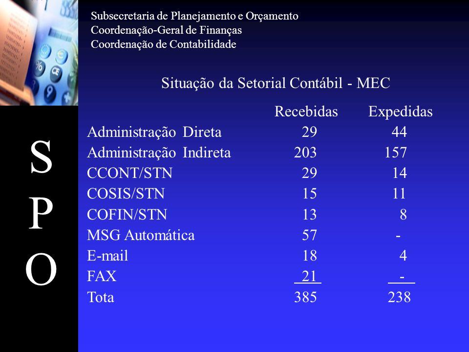 SPOSPO Situação da Setorial Contábil - MEC RecebidasExpedidas Administração Direta 29 44 Administração Indireta 203 157 CCONT/STN 29 14 COSIS/STN 15 1