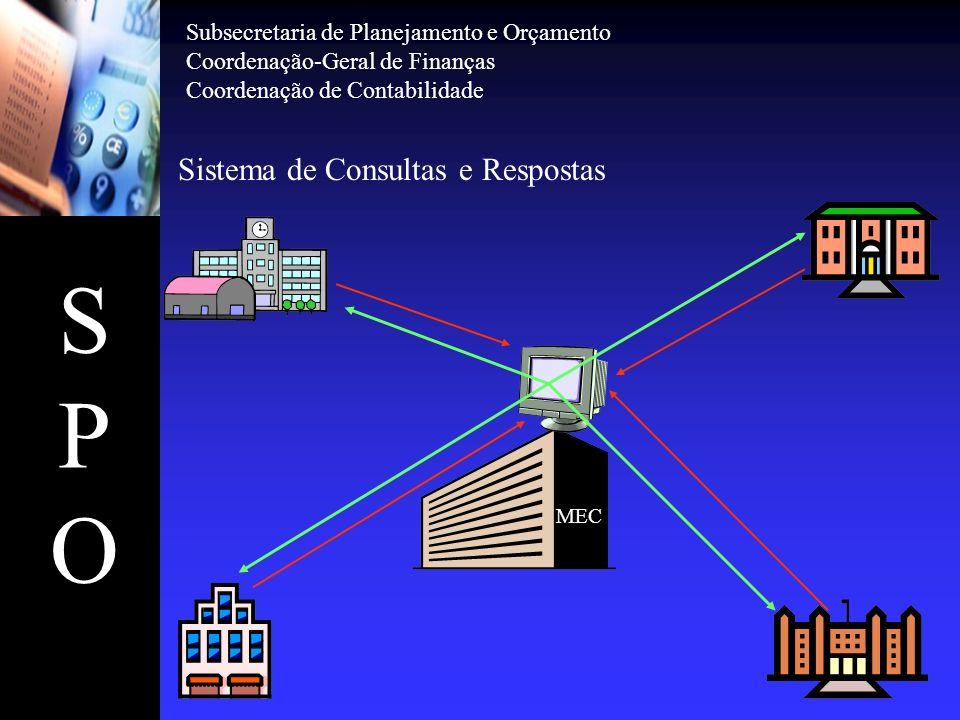 SPOSPO Sistema de Consultas e Respostas MEC Subsecretaria de Planejamento e Orçamento Coordenação-Geral de Finanças Coordenação de Contabilidade