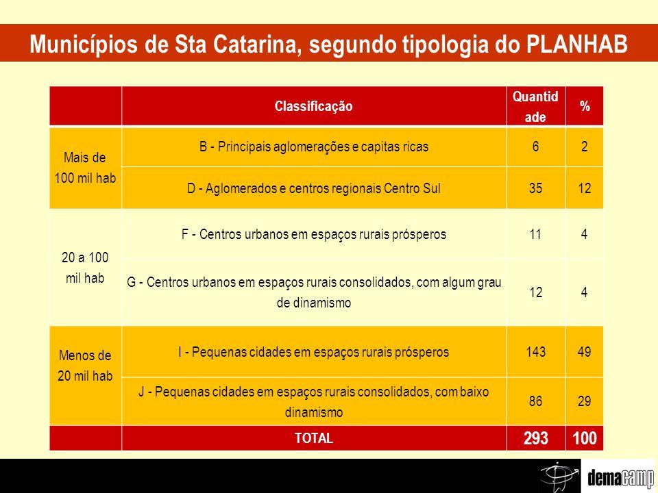 Classificação Quantid ade % Mais de 100 mil hab B - Principais aglomerações e capitas ricas62 D - Aglomerados e centros regionais Centro Sul3512 20 a