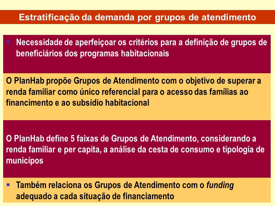 Necessidade de aperfeiçoar os critérios para a definição de grupos de beneficiários dos programas habitacionais O PlanHab propõe Grupos de Atendimento