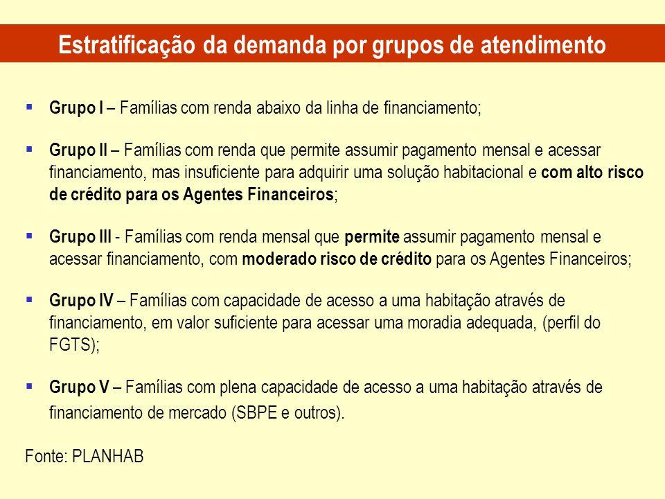 Grupo I – Famílias com renda abaixo da linha de financiamento; Grupo II – Famílias com renda que permite assumir pagamento mensal e acessar financiame