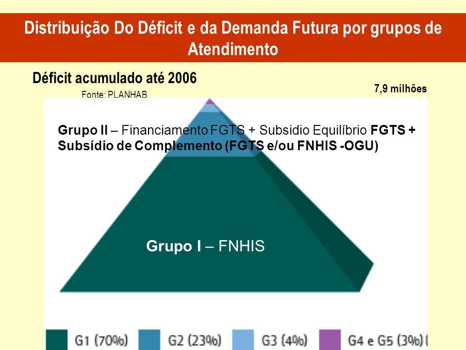 7,9 milhões Déficit acumulado até 2006 Fonte: PLANHAB Distribuição Do Déficit e da Demanda Futura por grupos de Atendimento Grupo I – FNHIS Grupo II –