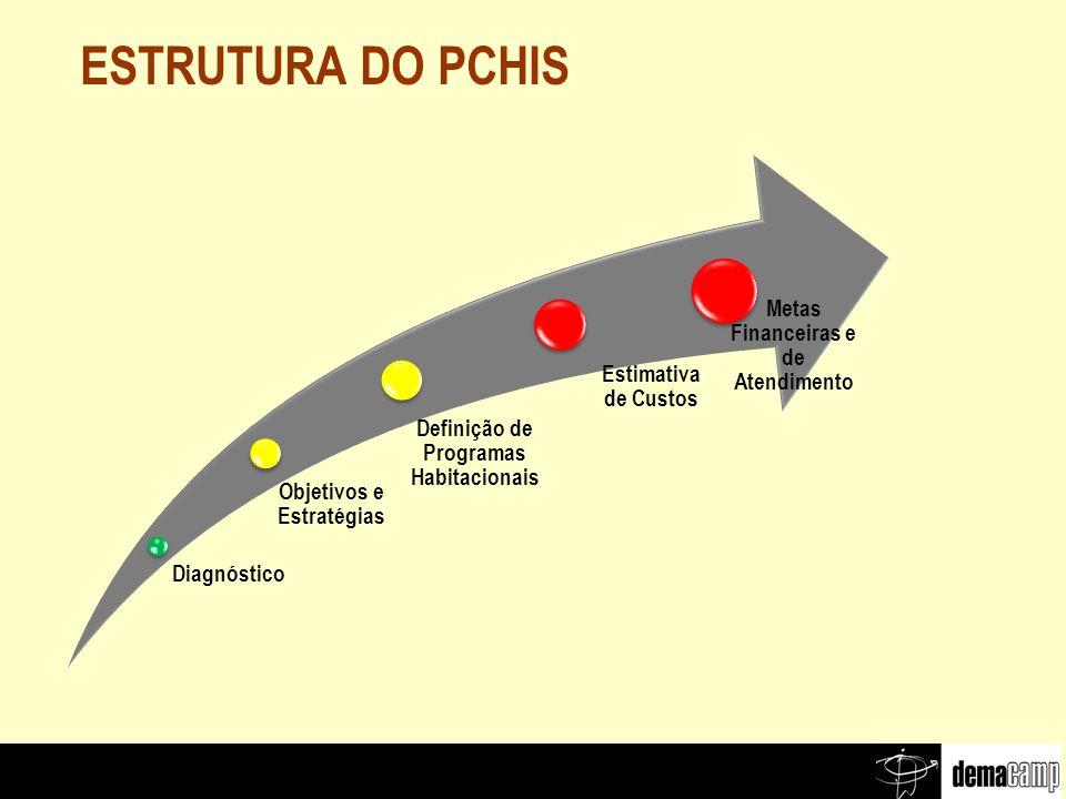 ESTRUTURA DO PCHIS Diagnóstico Estimativa de Custos Definição de Programas Habitacionais Objetivos e Estratégias Metas Financeiras e de Atendimento