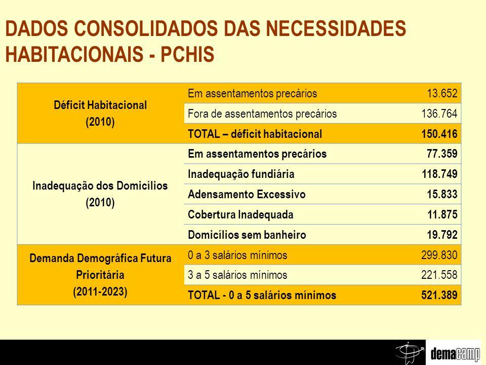 DADOS CONSOLIDADOS DAS NECESSIDADES HABITACIONAIS - PCHIS Déficit Habitacional (2010) Em assentamentos precários13.652 Fora de assentamentos precários