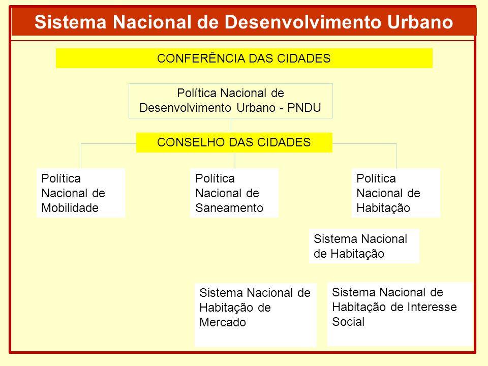 Política Nacional de Desenvolvimento Urbano - PNDU Sistema Nacional de Desenvolvimento Urbano - SNDU Política Nacional de Mobilidade Política Nacional