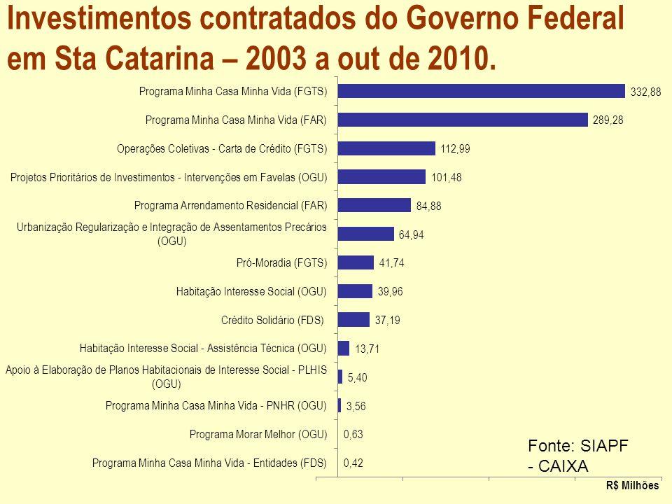 Investimentos contratados do Governo Federal em Sta Catarina – 2003 a out de 2010. Fonte: SIAPF - CAIXA