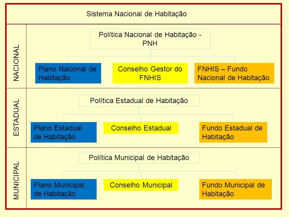 Política Nacional de Habitação - PNH Sistema Nacional de Habitação Plano Nacional de Habitação FNHIS – Fundo Nacional de Habitação Conselho Gestor do