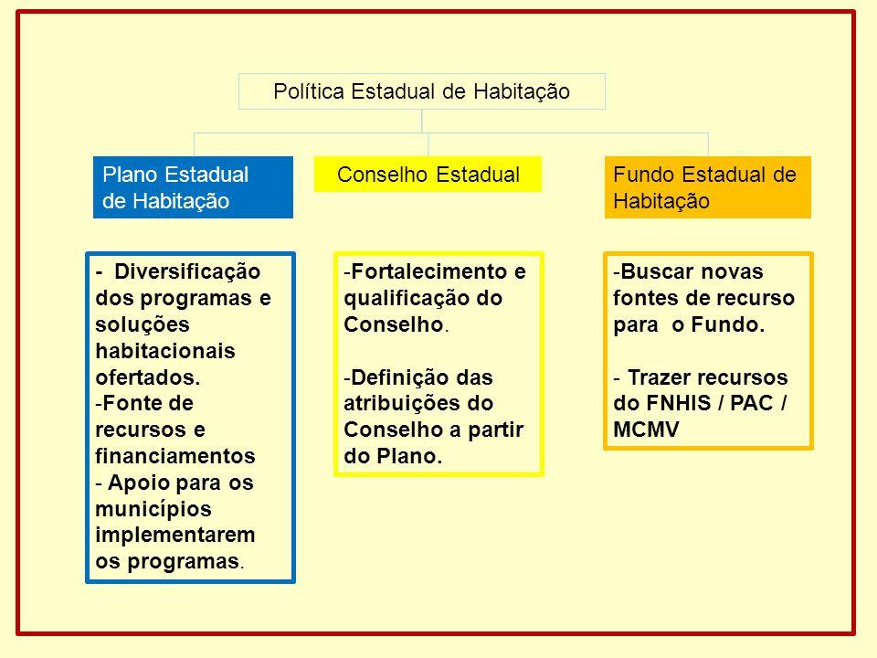 Política Estadual de Habitação Plano Estadual de Habitação Fundo Estadual de Habitação Conselho Estadual - Diversificação dos programas e soluções hab