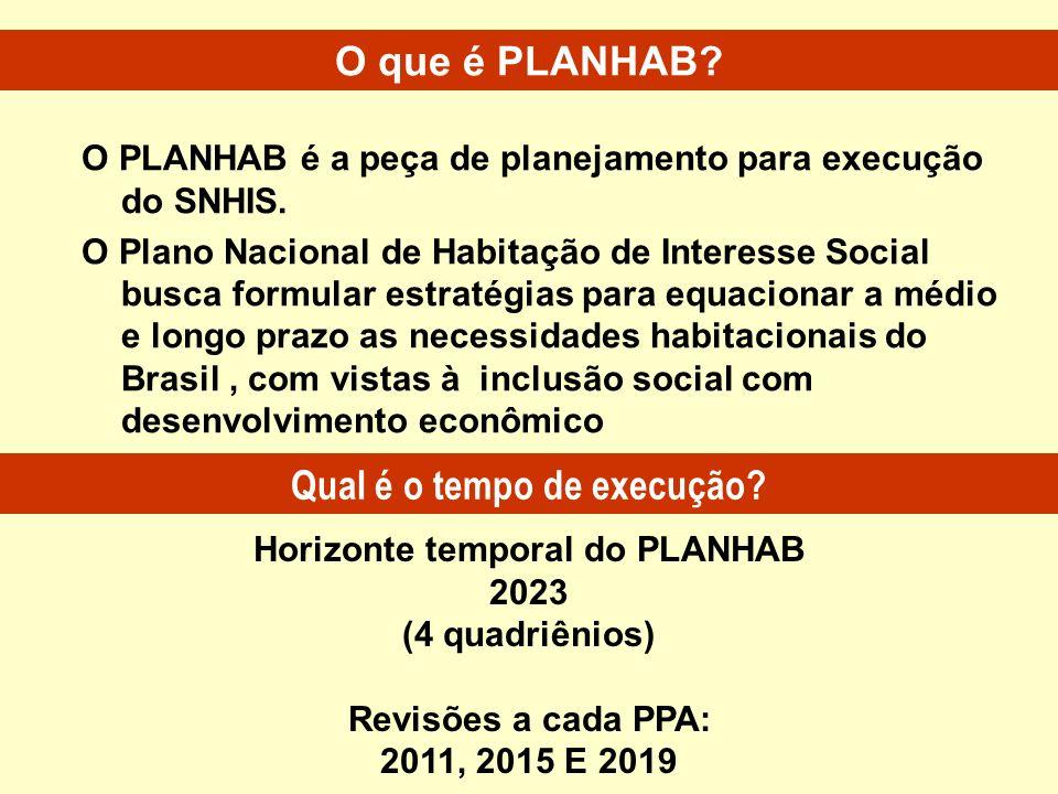 O PLANHAB é a peça de planejamento para execução do SNHIS. O Plano Nacional de Habitação de Interesse Social busca formular estratégias para equaciona