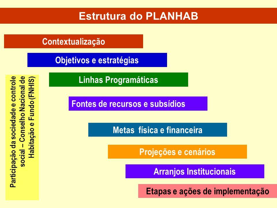 Contextualização Objetivos e estratégias Projeções e cenários Linhas Programáticas Participação da sociedade e controle social – Conselho Nacional de