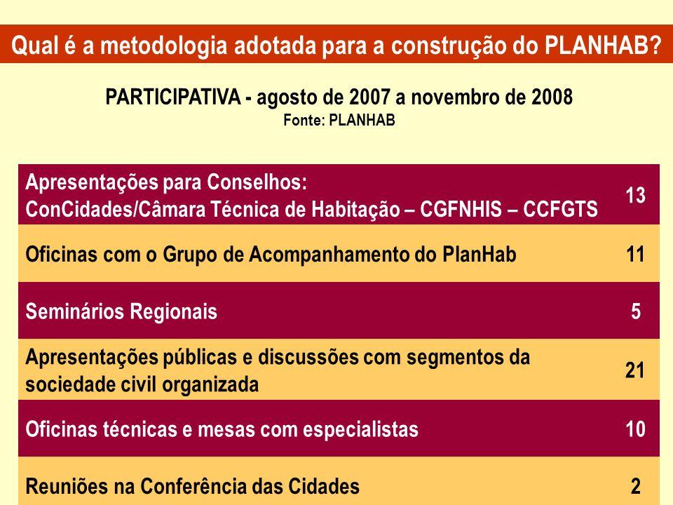 PARTICIPATIVA - agosto de 2007 a novembro de 2008 Fonte: PLANHAB Apresentações para Conselhos: ConCidades/Câmara Técnica de Habitação – CGFNHIS – CCFG