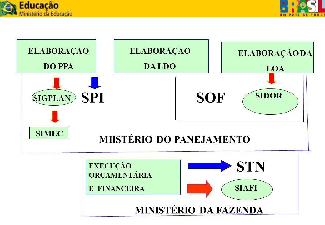 ELABORAÇÃO DO PPA ELABORAÇÃO DA LDO ELABORAÇÃO DA LOA MIISTÉRIO DO PANEJAMENTO SIGPLAN SIMEC SIDOR SOFSPI EXECUÇÃO ORÇAMENTÁRIA E FINANCEIRA MINISTÉRI