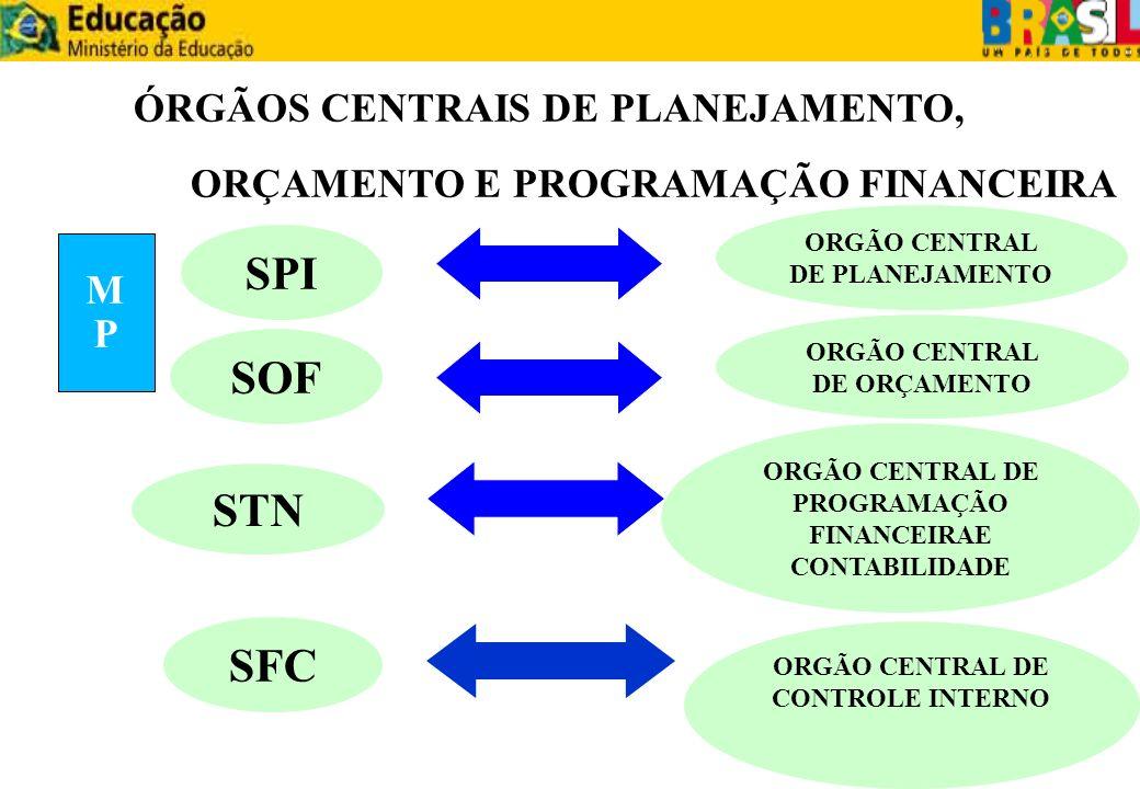 SPI ORGÃO CENTRAL DE ORÇAMENTO SOF ORGÃO CENTRAL DE PLANEJAMENTO STN ORGÃO CENTRAL DE PROGRAMAÇÃO FINANCEIRAE CONTABILIDADE ÓRGÃOS CENTRAIS DE PLANEJA