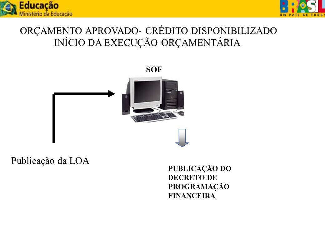 Publicação da LOA ORÇAMENTO APROVADO- CRÉDITO DISPONIBILIZADO INÍCIO DA EXECUÇÃO ORÇAMENTÁRIA SOF PUBLICAÇÃO DO DECRETO DE PROGRAMAÇÃO FINANCEIRA