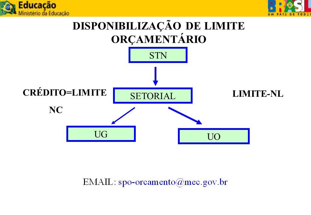 STN SETORIAL UG UO DISPONIBILIZAÇÃO DE LIMITE ORÇAMENTÁRIO CRÉDITO=LIMITE NC LIMITE-NL