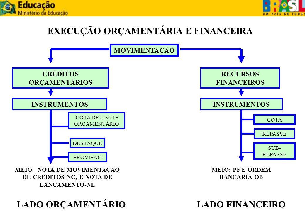 EXECUÇÃO ORÇAMENTÁRIA E FINANCEIRA MOVIMENTAÇÃO CRÉDITOS ORÇAMENTÁRIOS RECURSOS FINANCEIROS INSTRUMENTOS MEIO: NOTA DE MOVIMENTAÇÃO DE CRÉDITOS-NC, E