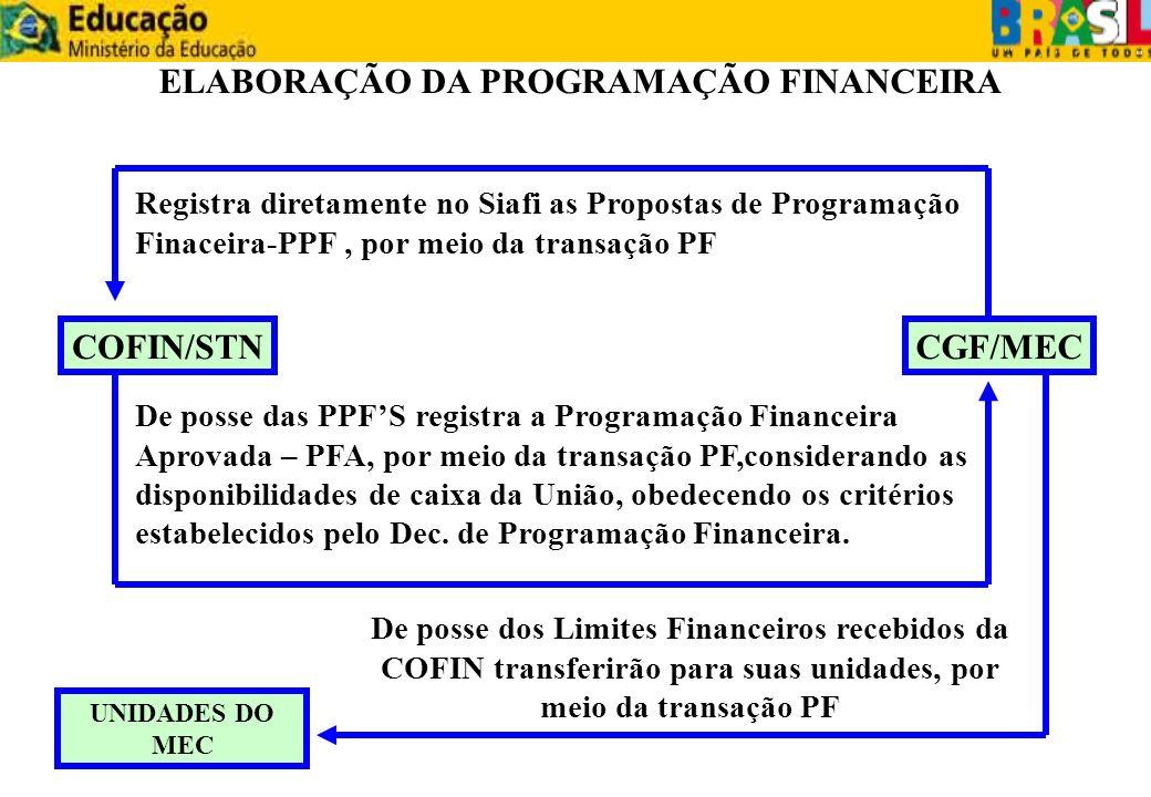 ELABORAÇÃO DA PROGRAMAÇÃO FINANCEIRA COFIN/STNCGF/MEC Registra diretamente no Siafi as Propostas de Programação Finaceira-PPF, por meio da transação P