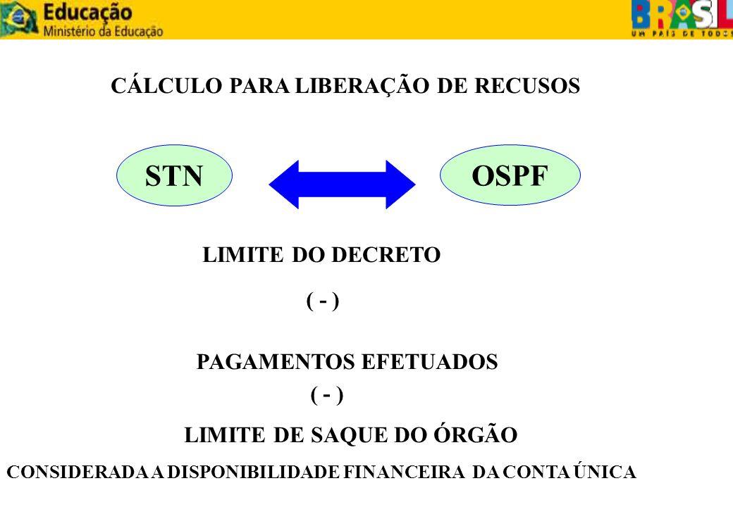 STN OSPF LIMITE DO DECRETO ( - ) PAGAMENTOS EFETUADOS LIMITE DE SAQUE DO ÓRGÃO ( - ) CÁLCULO PARA LIBERAÇÃO DE RECUSOS CONSIDERADA A DISPONIBILIDADE F