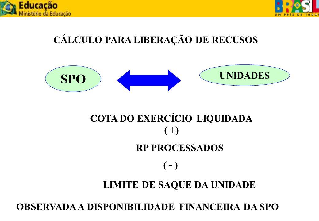 CÁLCULO PARA LIBERAÇÃO DE RECUSOS SPO UNIDADES COTA DO EXERCÍCIO LIQUIDADA ( +) ( - ) RP PROCESSADOS LIMITE DE SAQUE DA UNIDADE OBSERVADA A DISPONIBIL