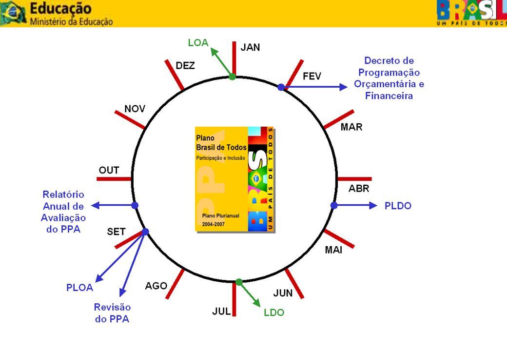 EXECUÇÃO ORÇAMENTÁRIA E FINANCEIRA MOVIMENTAÇÃO CRÉDITOS ORÇAMENTÁRIOS RECURSOS FINANCEIROS INSTRUMENTOS MEIO: NOTA DE MOVIMENTAÇÃO DE CRÉDITOS-NC, E NOTA DE LANÇAMENTO-NL PROVISÃO DESTAQUE COTA DE LIMITE ORÇAMENTÁRIO MEIO: PF E ORDEM BANCÁRIA-OB COTA SUB- REPASSE REPASSE LADO ORÇAMENTÁRIOLADO FINANCEIRO