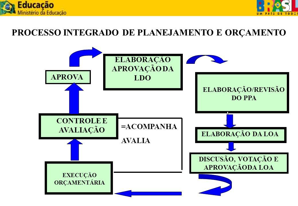 ELABORAÇÃO DO PPA ELABORAÇÃO DA LDO ELABORAÇÃO DA LOA MIISTÉRIO DO PANEJAMENTO SIGPLAN SIMEC SIDOR SOFSPI EXECUÇÃO ORÇAMENTÁRIA E FINANCEIRA MINISTÉRIO DA FAZENDA STN SIAFI MINISTÉRIO DA