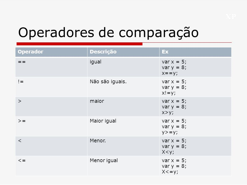 XP Operadores de comparação 5 OperadorDescriçãoEx ==igualvar x = 5; var y = 8; x==y; !=Não são iguais.var x = 5; var y = 8; x!=y; >maiorvar x = 5; var